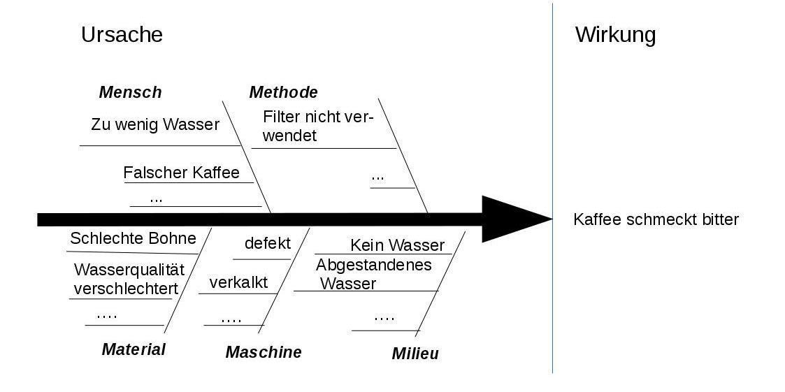 Wirkungs diagramm ursache Ishikawa Diagramm